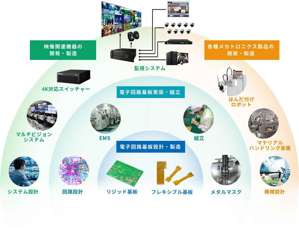 映像関連機器の開発・製造 各種メカトロニクス製品の開発・製造 電子回路基板実装・組立 電子回路基板設計・製造